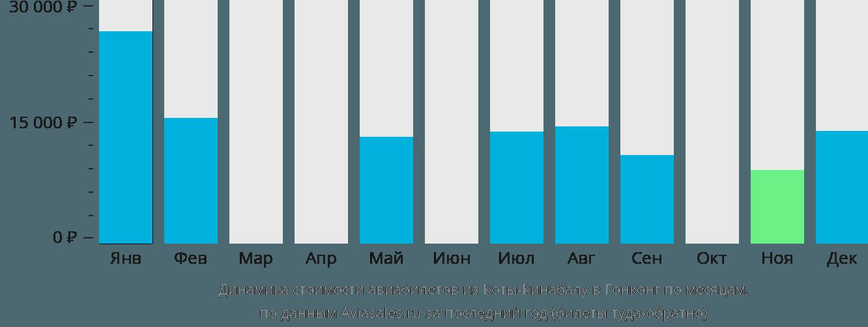 Динамика стоимости авиабилетов из Кота-Кинабалу в Гонконг по месяцам