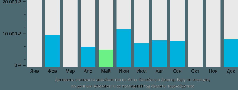 Динамика стоимости авиабилетов из Коты-Кинабалу в Джохор-Бару по месяцам