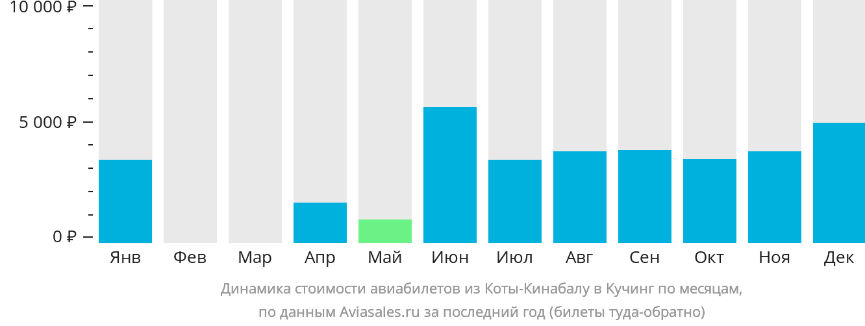 Динамика стоимости авиабилетов из Коты-Кинабалу в Кучинг по месяцам