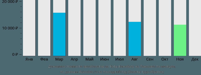 Динамика стоимости авиабилетов из Коты-Кинабалу на Лангкави по месяцам