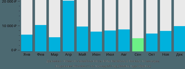 Динамика стоимости авиабилетов из Коты-Кинабалу в Манилу по месяцам