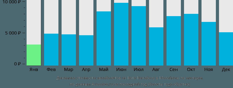 Динамика стоимости авиабилетов из Коты-Кинабалу в Малайзию по месяцам