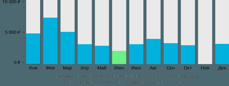 Динамика стоимости авиабилетов из Коты-Кинабалу в Сандакан по месяцам