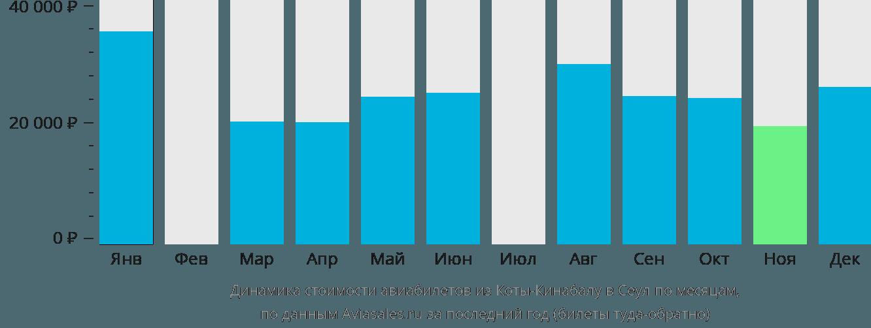 Динамика стоимости авиабилетов из Коты-Кинабалу в Сеул по месяцам