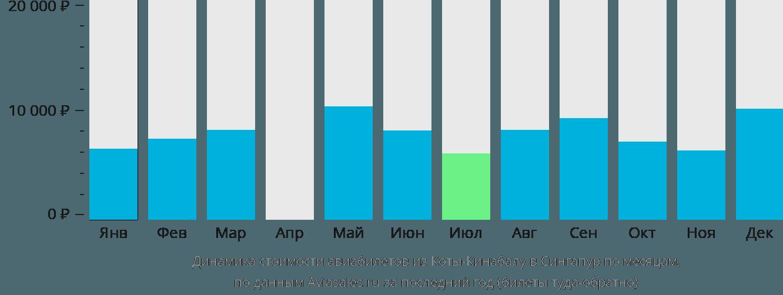 Динамика стоимости авиабилетов из Коты-Кинабалу в Сингапур по месяцам