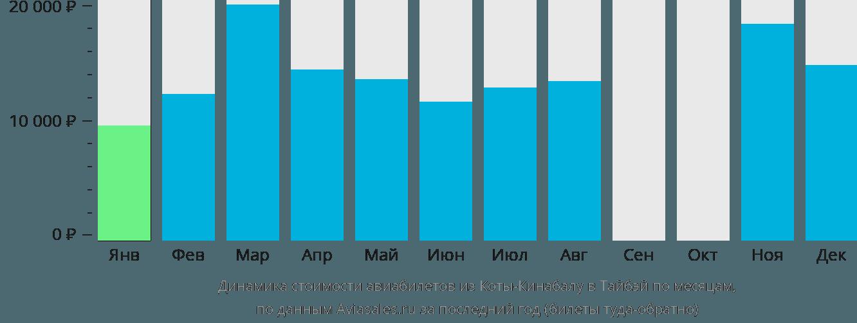 Динамика стоимости авиабилетов из Коты-Кинабалу в Тайбэй по месяцам