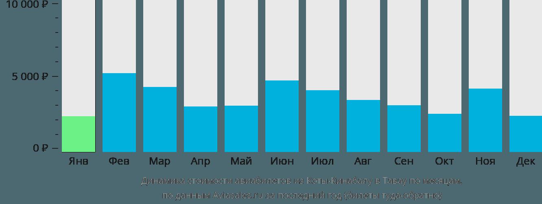 Динамика стоимости авиабилетов из Коты-Кинабалу в Тавау по месяцам