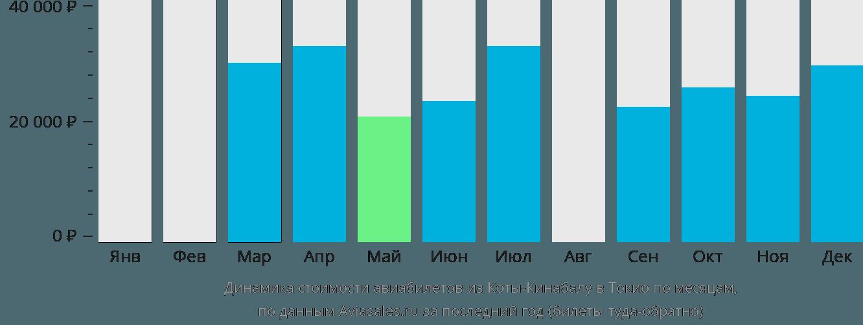 Динамика стоимости авиабилетов из Коты-Кинабалу в Токио по месяцам