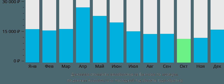 Динамика стоимости авиабилетов из Бангкока по месяцам