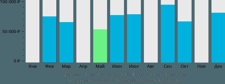 Динамика стоимости авиабилетов из Бангкока в Аккру по месяцам