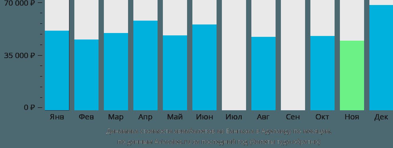Динамика стоимости авиабилетов из Бангкока в Аделаиду по месяцам