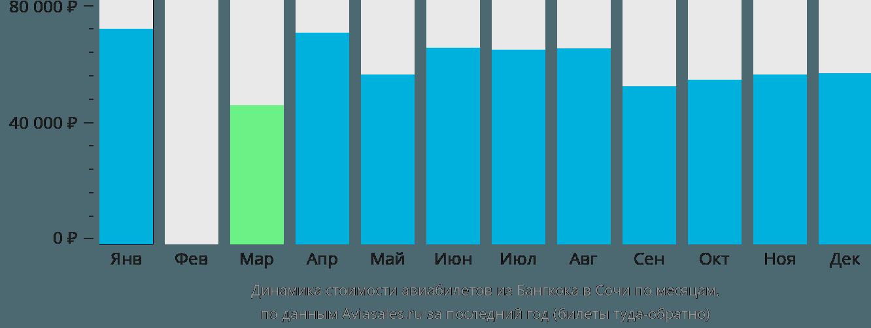 Динамика стоимости авиабилетов из Бангкока в Сочи по месяцам