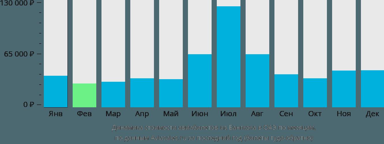 Динамика стоимости авиабилетов из Бангкока в ОАЭ по месяцам