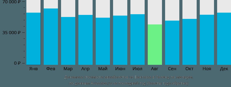Динамика стоимости авиабилетов из Бангкока в Окленд по месяцам
