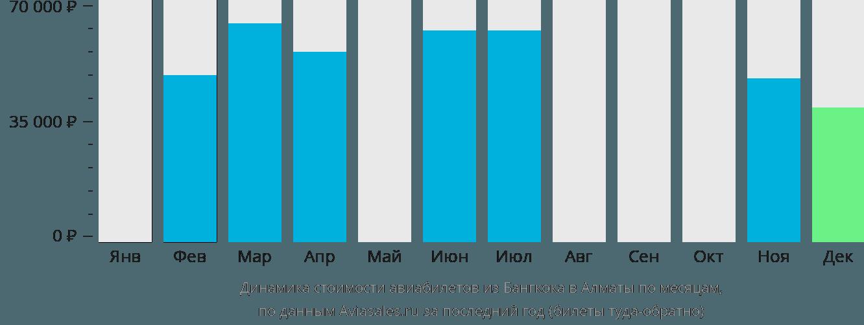 Динамика стоимости авиабилетов из Бангкока в Алматы по месяцам