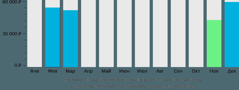 Динамика стоимости авиабилетов из Бангкока в Аликанте по месяцам