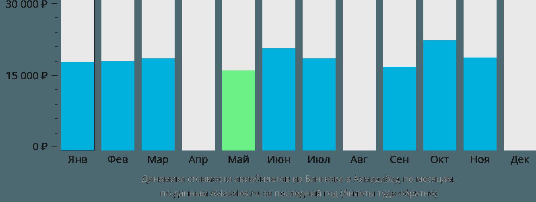 Динамика стоимости авиабилетов из Бангкока в Ахмадабад по месяцам