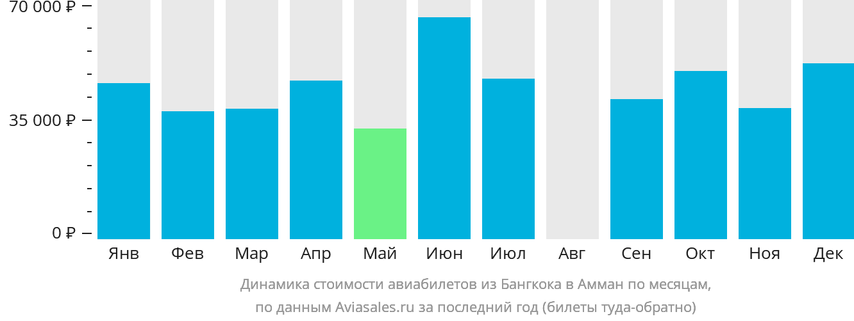 Динамика стоимости авиабилетов из Бангкока в Амман по месяцам