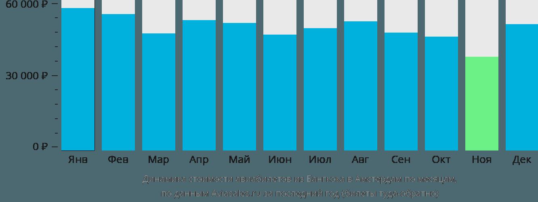 Динамика стоимости авиабилетов из Бангкока в Амстердам по месяцам