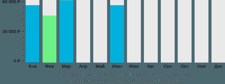 Динамика стоимости авиабилетов из Бангкока в Ашхабад по месяцам