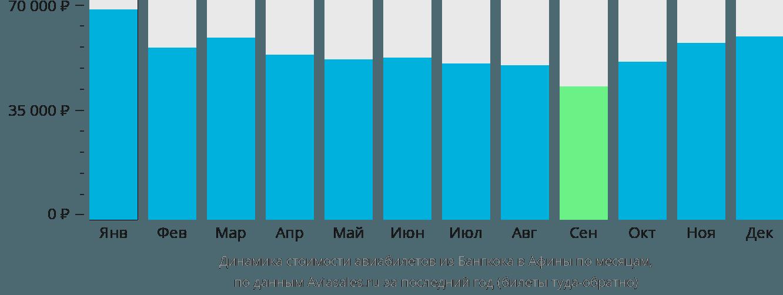 Динамика стоимости авиабилетов из Бангкока в Афины по месяцам