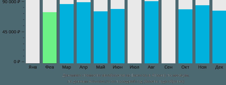 Динамика стоимости авиабилетов из Бангкока в Атланту по месяцам
