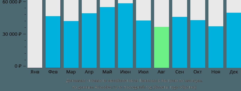 Динамика стоимости авиабилетов из Бангкока в Австрию по месяцам