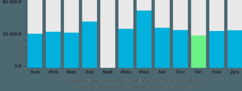 Динамика стоимости авиабилетов из Бангкока в Абу-Даби по месяцам