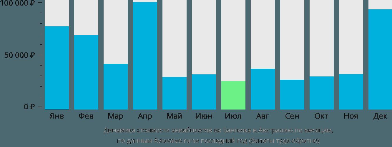 Динамика стоимости авиабилетов из Бангкока в Австралию по месяцам