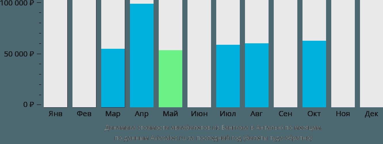 Динамика стоимости авиабилетов из Бангкока в Анталью по месяцам