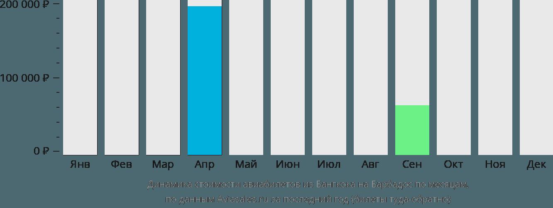 Динамика стоимости авиабилетов из Бангкока на Барбадос по месяцам