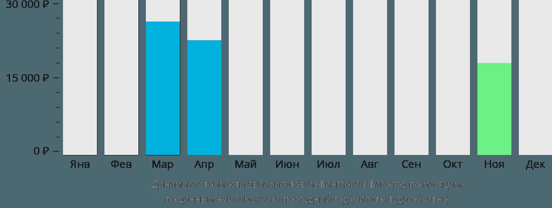 Динамика стоимости авиабилетов из Бангкока в Баколод по месяцам