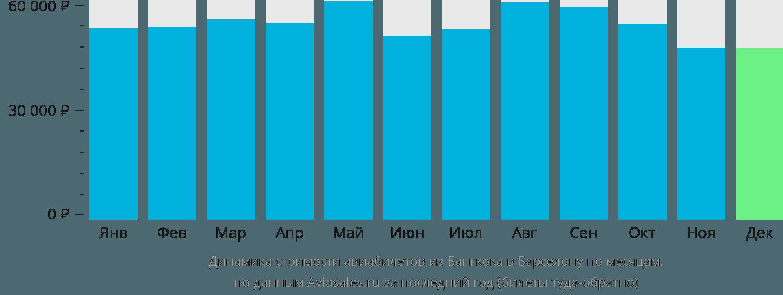 Динамика стоимости авиабилетов из Бангкока в Барселону по месяцам