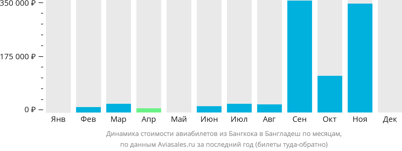 Динамика стоимости авиабилетов из Бангкока в Бангладеш по месяцам