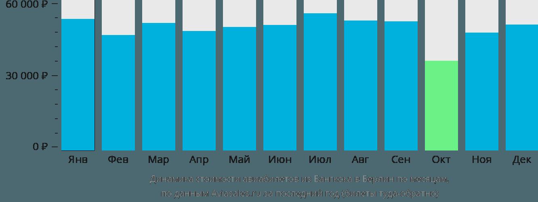 Динамика стоимости авиабилетов из Бангкока в Берлин по месяцам