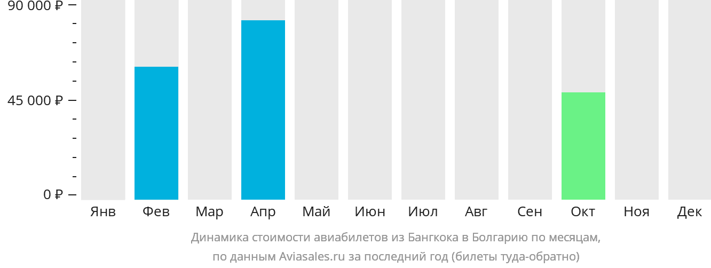 Динамика стоимости авиабилетов из Бангкока в Болгарию по месяцам