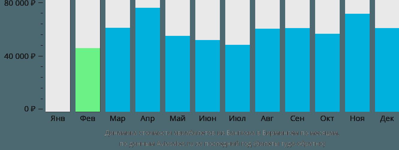 Динамика стоимости авиабилетов из Бангкока в Бирмингем по месяцам