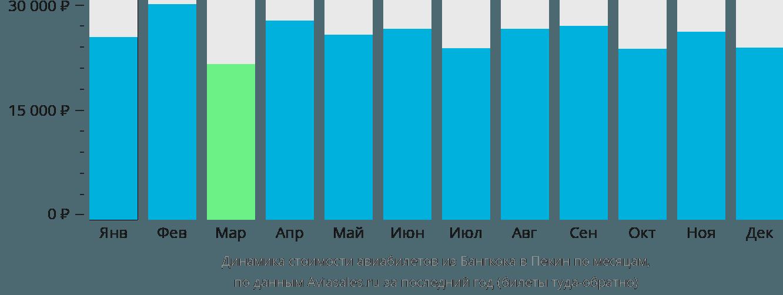 Динамика стоимости авиабилетов из Бангкока в Пекин по месяцам