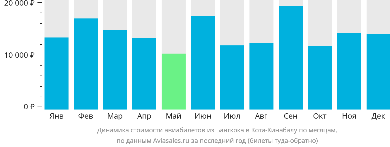 Динамика стоимости авиабилетов из Бангкока в Кота-Кинабалу по месяцам