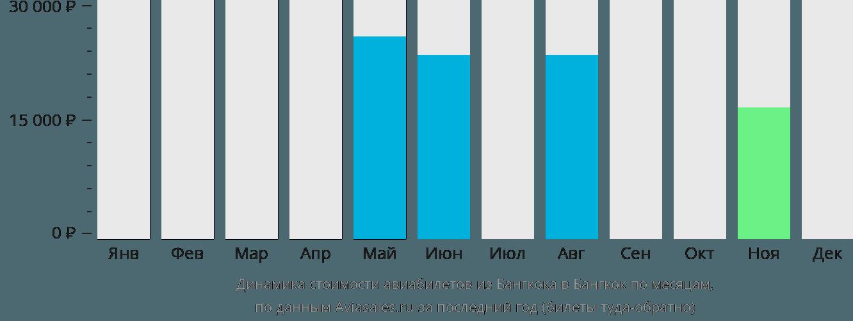 Динамика стоимости авиабилетов из Бангкока в Бангкок по месяцам