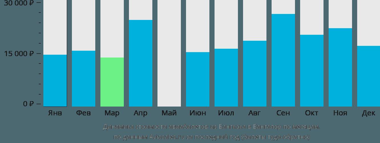 Динамика стоимости авиабилетов из Бангкока в Бангалор по месяцам
