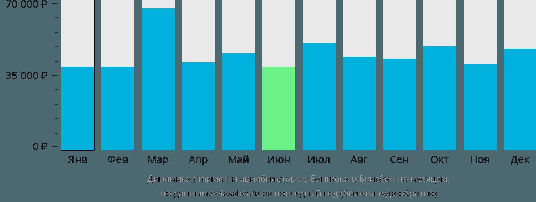 Динамика стоимости авиабилетов из Бангкока в Брисбен по месяцам