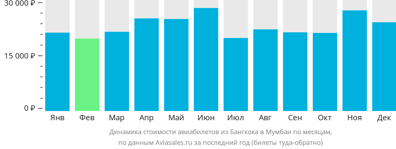 Динамика стоимости авиабилетов из Бангкока в Мумбаи по месяцам