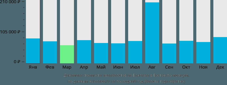 Динамика стоимости авиабилетов из Бангкока в Бостон по месяцам