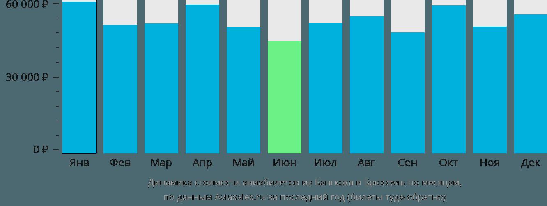 Динамика стоимости авиабилетов из Бангкока в Брюссель по месяцам