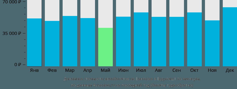 Динамика стоимости авиабилетов из Бангкока в Будапешт по месяцам