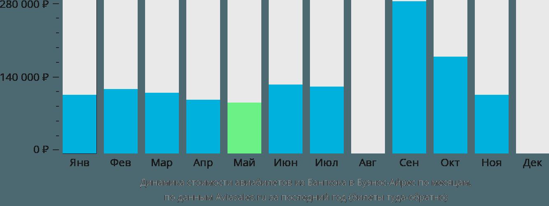 Динамика стоимости авиабилетов из Бангкока в Буэнос-Айрес по месяцам