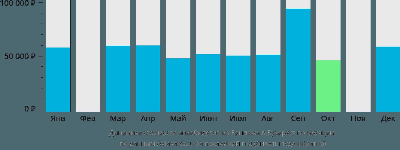Динамика стоимости авиабилетов из Бангкока в Бухарест по месяцам