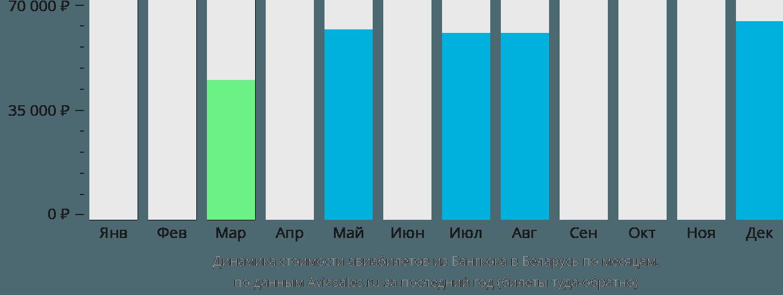 Динамика стоимости авиабилетов из Бангкока в Беларусь по месяцам