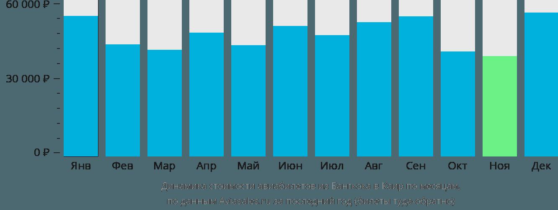Динамика стоимости авиабилетов из Бангкока в Каир по месяцам